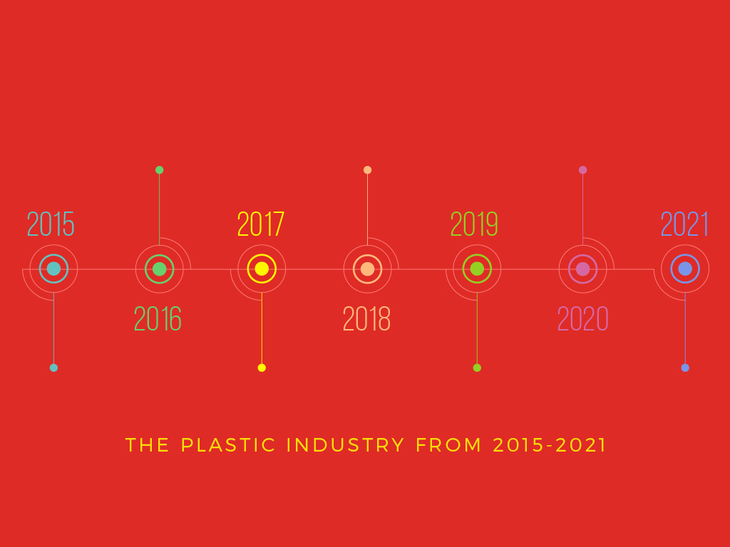 The-Plastic-Industry-from-2015-2021