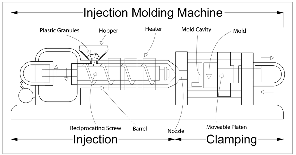 Part of Injection Molding Machine